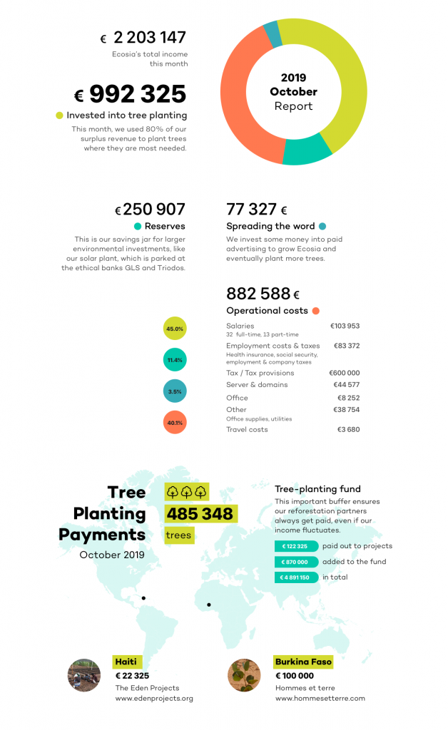 Ecosios 2019-ųjų Spalio mėn. finansai Šaltinis: Ecosia.org